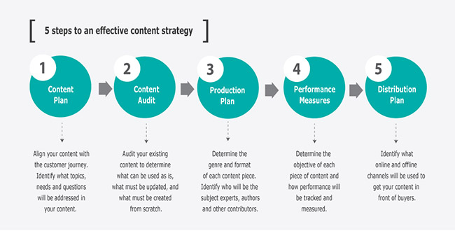 how to develop a business strategy plan